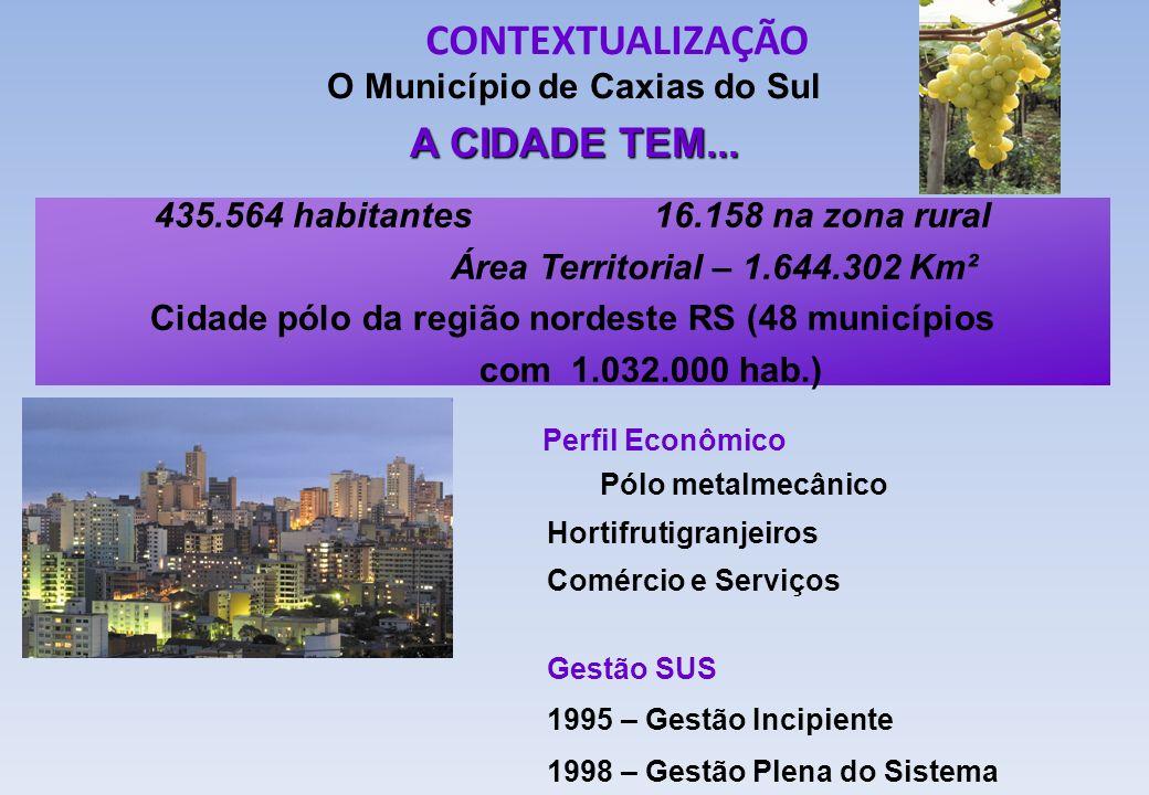 O Município de Caxias do Sul