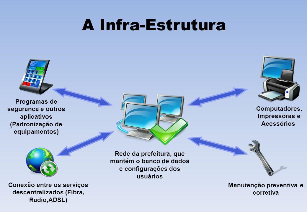 A Infra-Estrutura Computadores, Impressoras e. Acessórios. Programas de segurança e outros aplicativos (Padronização de equipamentos)