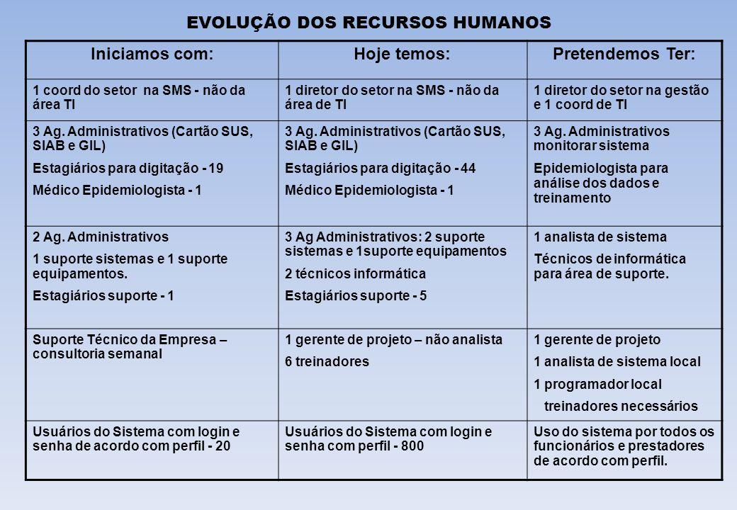 EVOLUÇÃO DOS RECURSOS HUMANOS