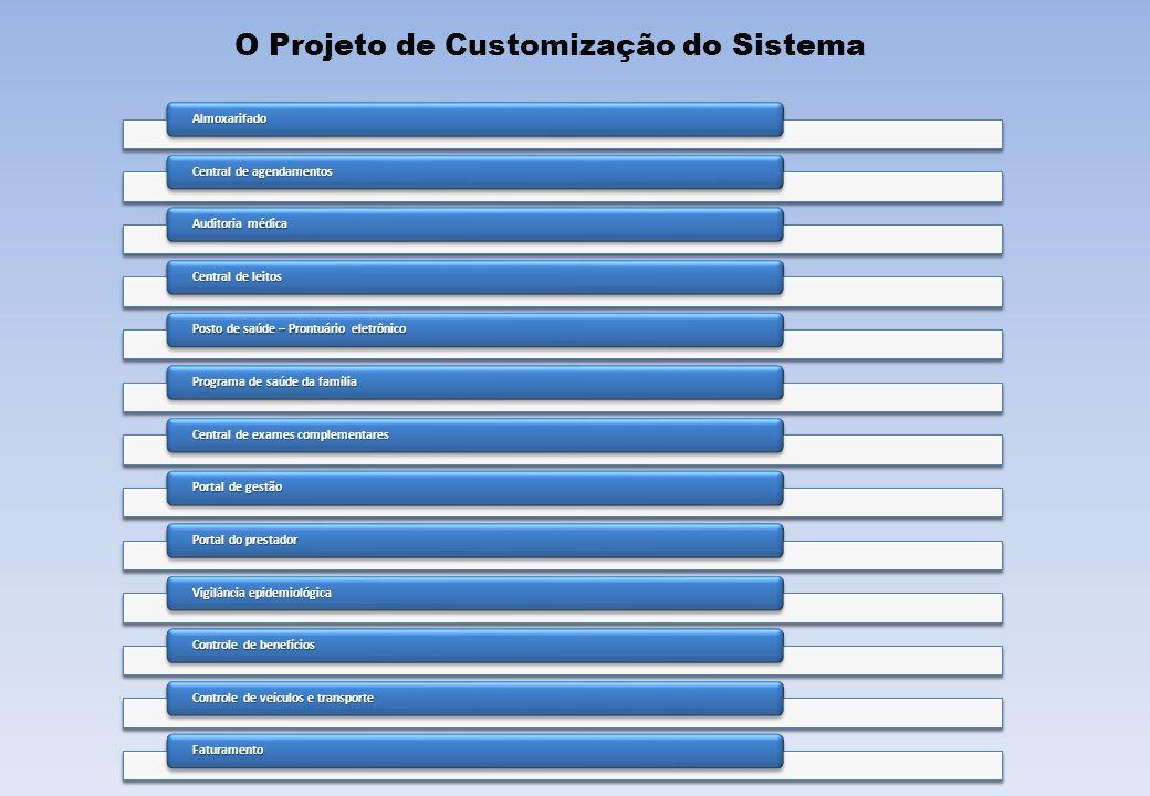 O Projeto de Customização do Sistema