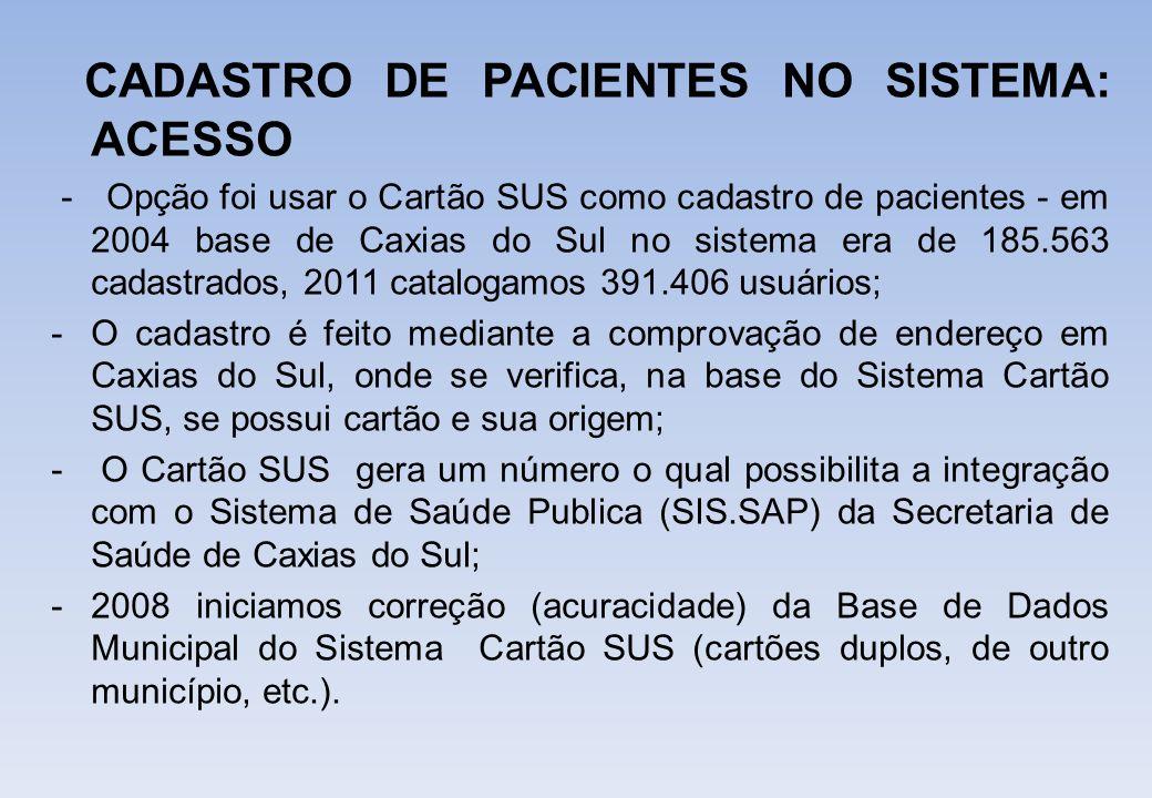 CADASTRO DE PACIENTES NO SISTEMA: ACESSO