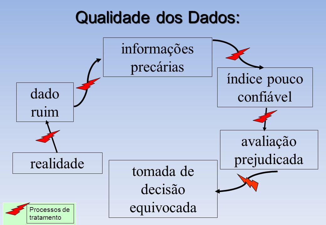 Qualidade dos Dados: informações precárias índice pouco confiável