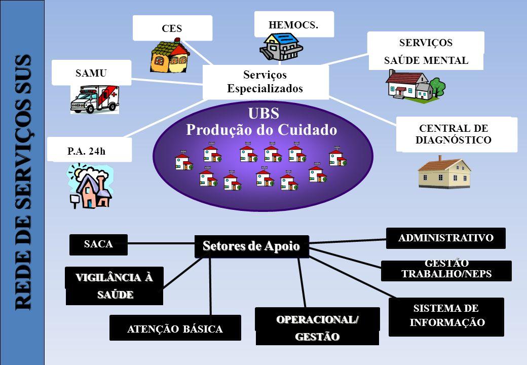 Serviços Especializados CENTRAL DE DIAGNÓSTICO