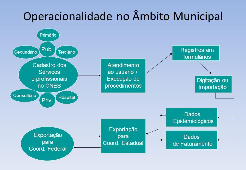 Operacionalidade no Âmbito Municipal