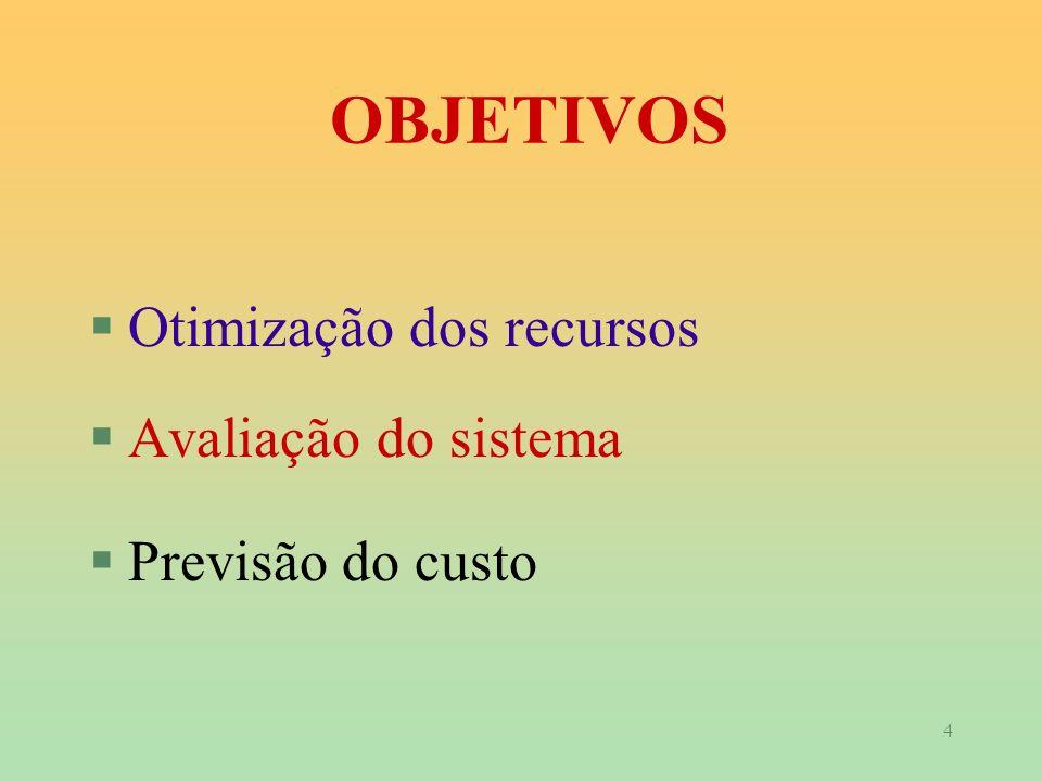 OBJETIVOS Otimização dos recursos Avaliação do sistema