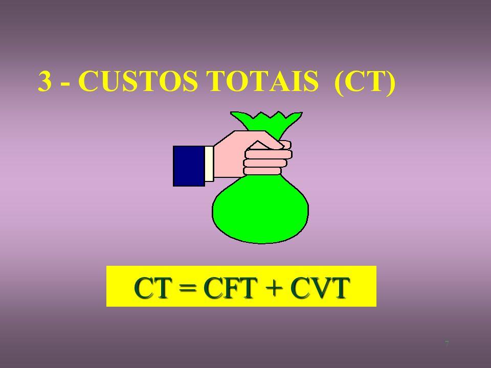 3 - CUSTOS TOTAIS (CT) CT = CFT + CVT