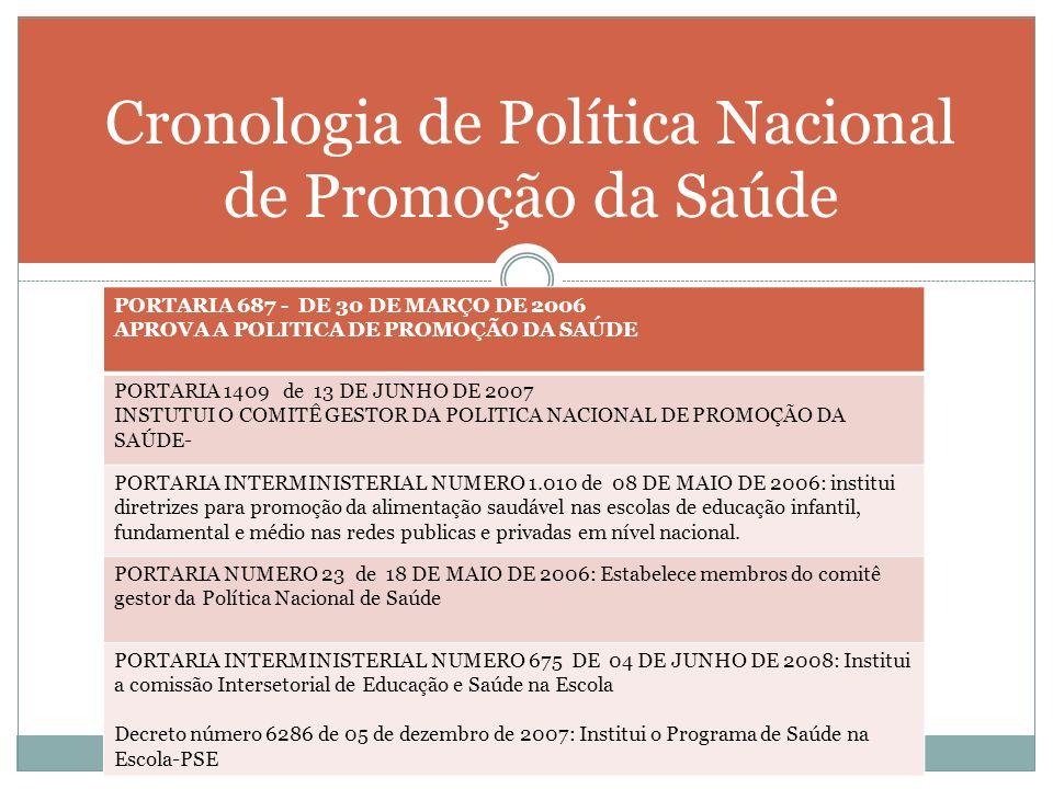 Cronologia de Política Nacional de Promoção da Saúde