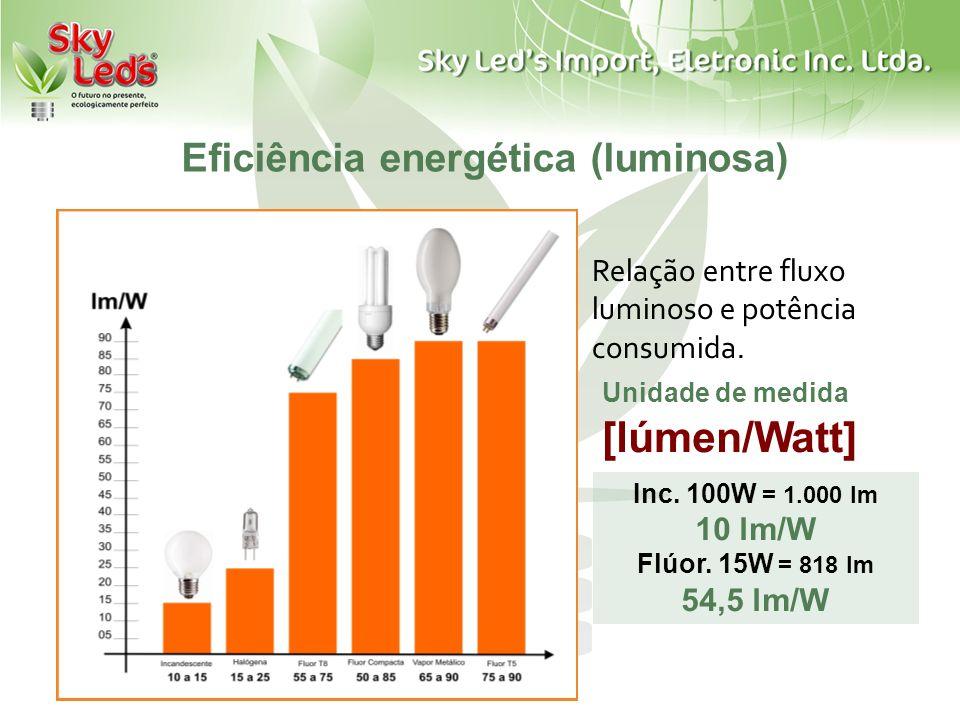 Eficiência energética (luminosa)