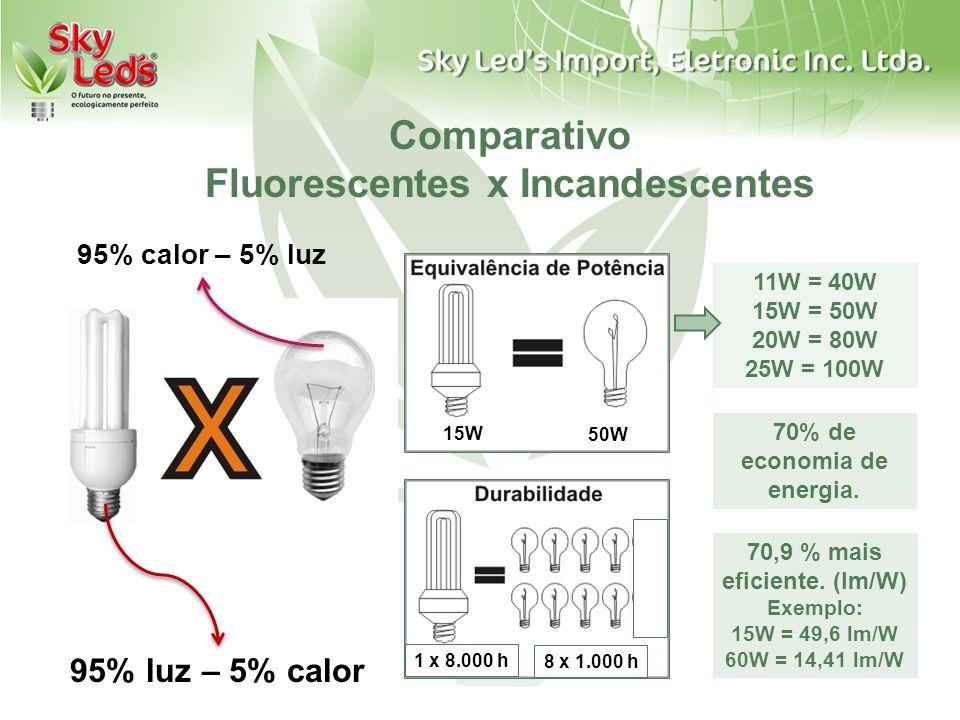 Comparativo Fluorescentes x Incandescentes