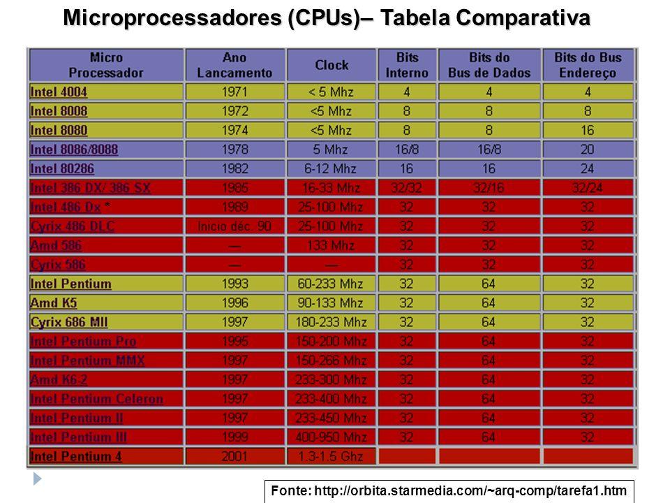 Microprocessadores (CPUs)– Tabela Comparativa