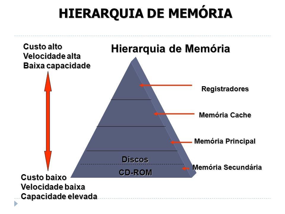 HIERARQUIA DE MEMÓRIA Hierarquia de Memória Custo alto