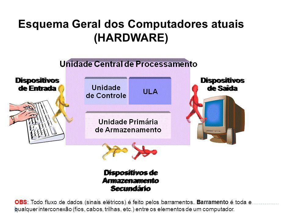 Esquema Geral dos Computadores atuais