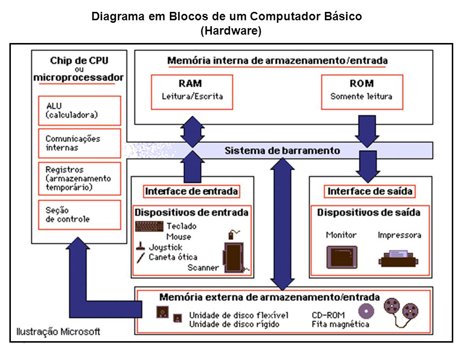Diagrama em Blocos de um Computador Básico
