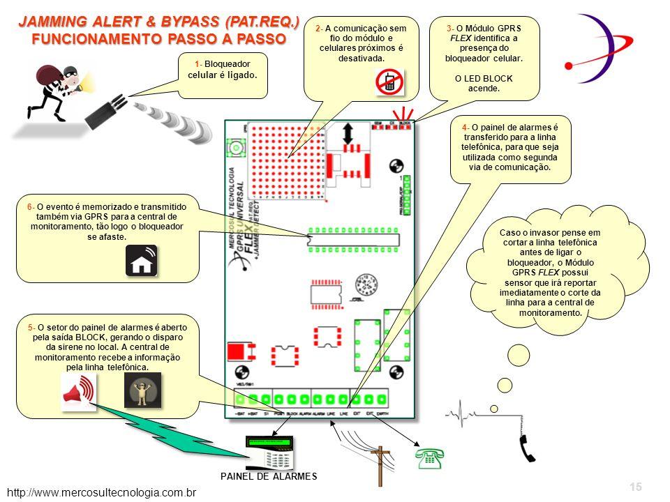 15 JAMMING ALERT & BYPASS (PAT.REQ.) FUNCIONAMENTO PASSO A PASSO 15