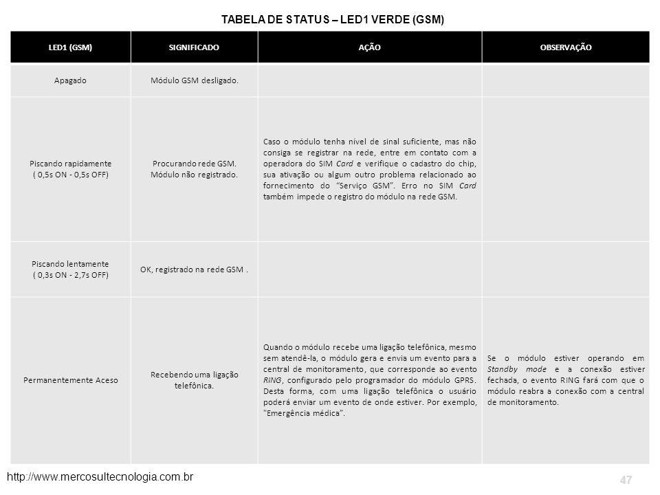 TABELA DE STATUS – LED1 VERDE (GSM)