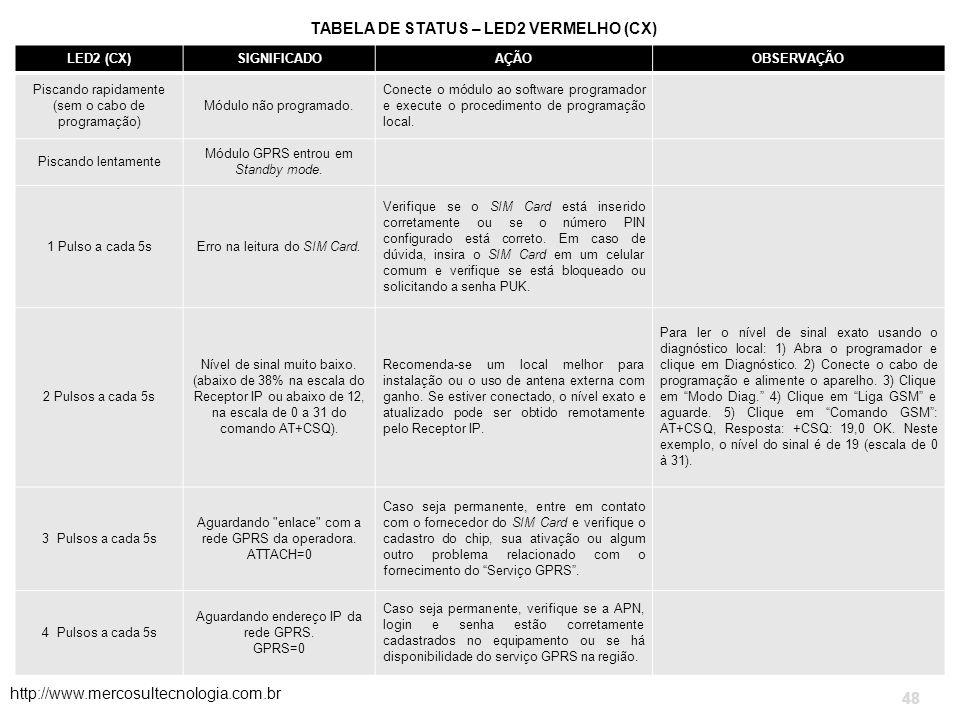 TABELA DE STATUS – LED2 VERMELHO (CX)