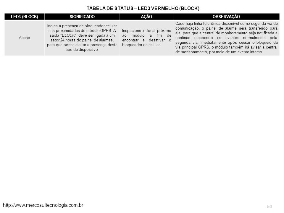 TABELA DE STATUS – LED3 VERMELHO (BLOCK)