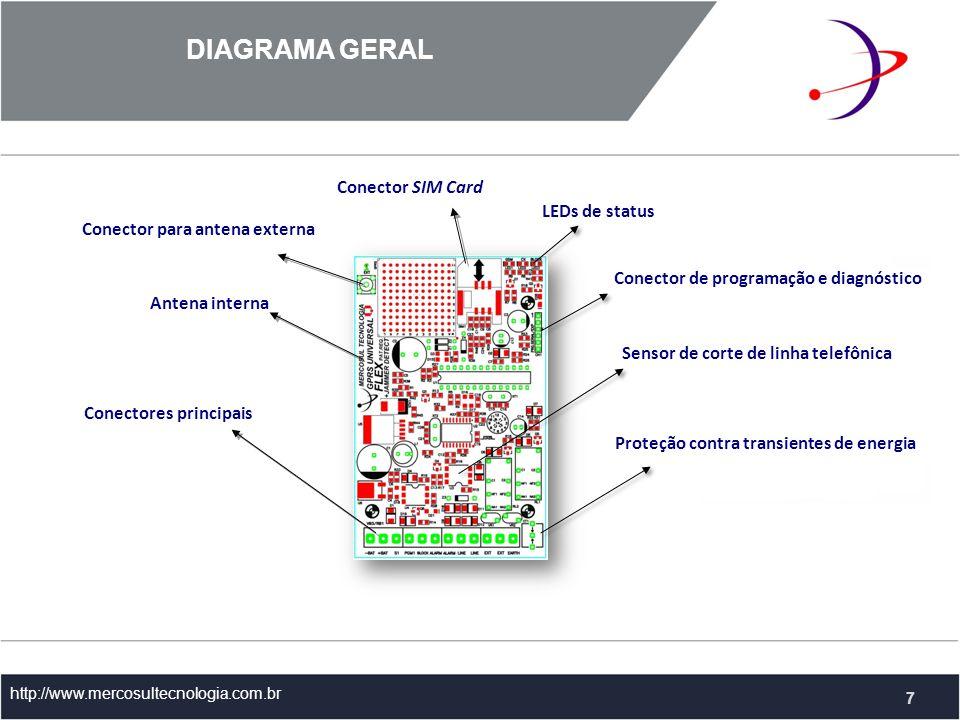 DIAGRAMA GERAL Conector SIM Card LEDs de status