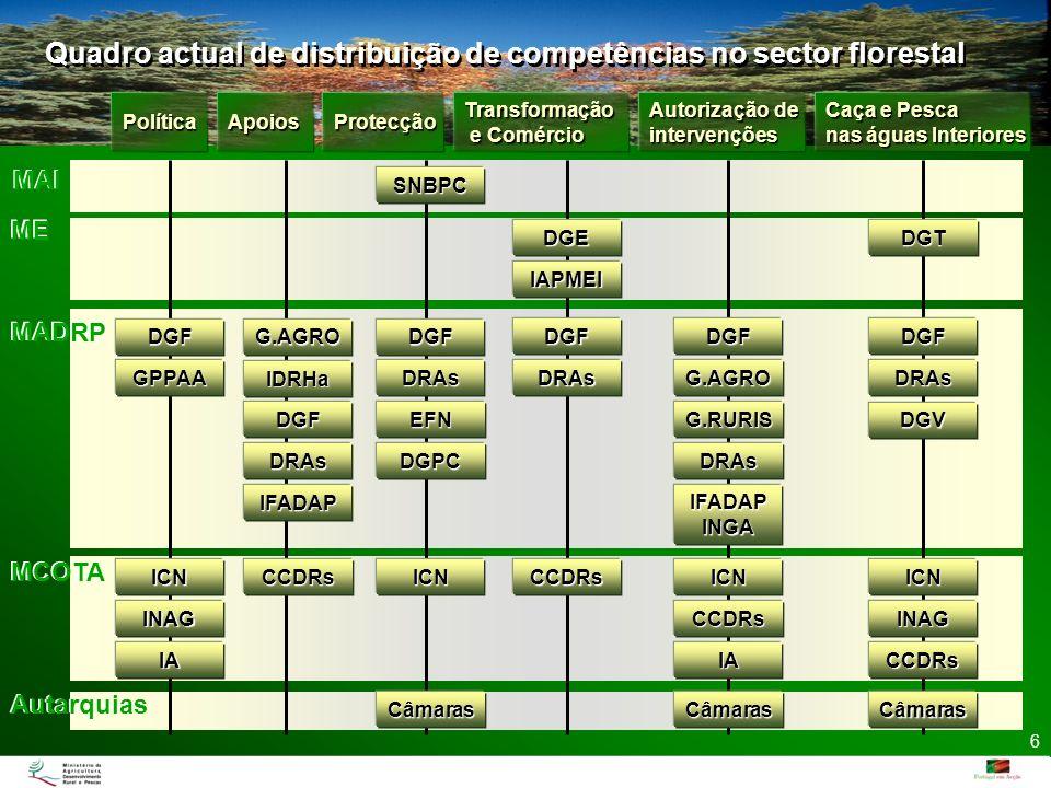 Quadro actual de distribuição de competências no sector florestal