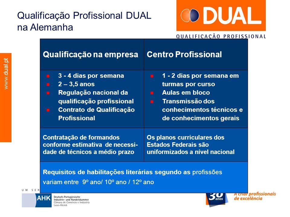 Qualificação Profissional DUAL na Alemanha