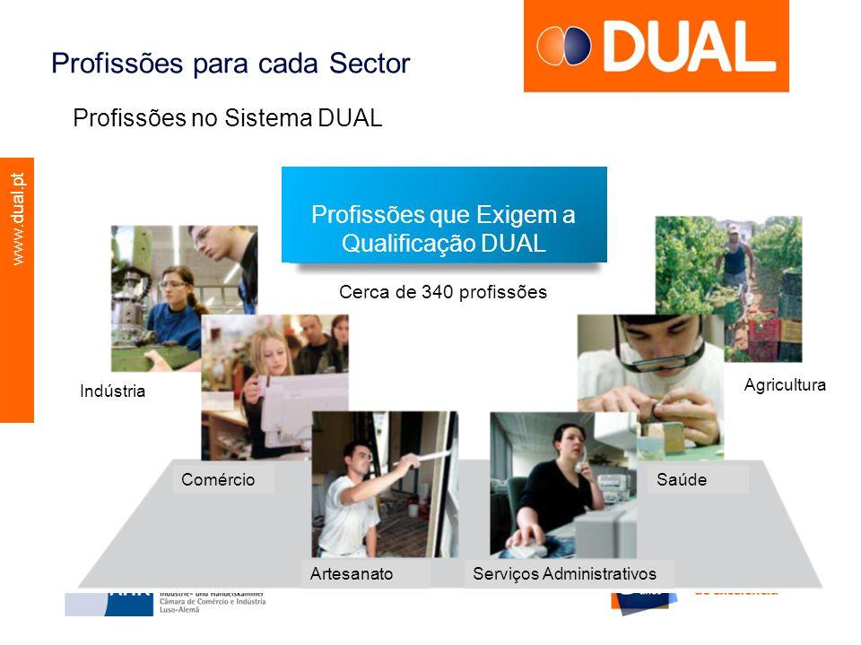 Profissões que Exigem a Qualificação DUAL