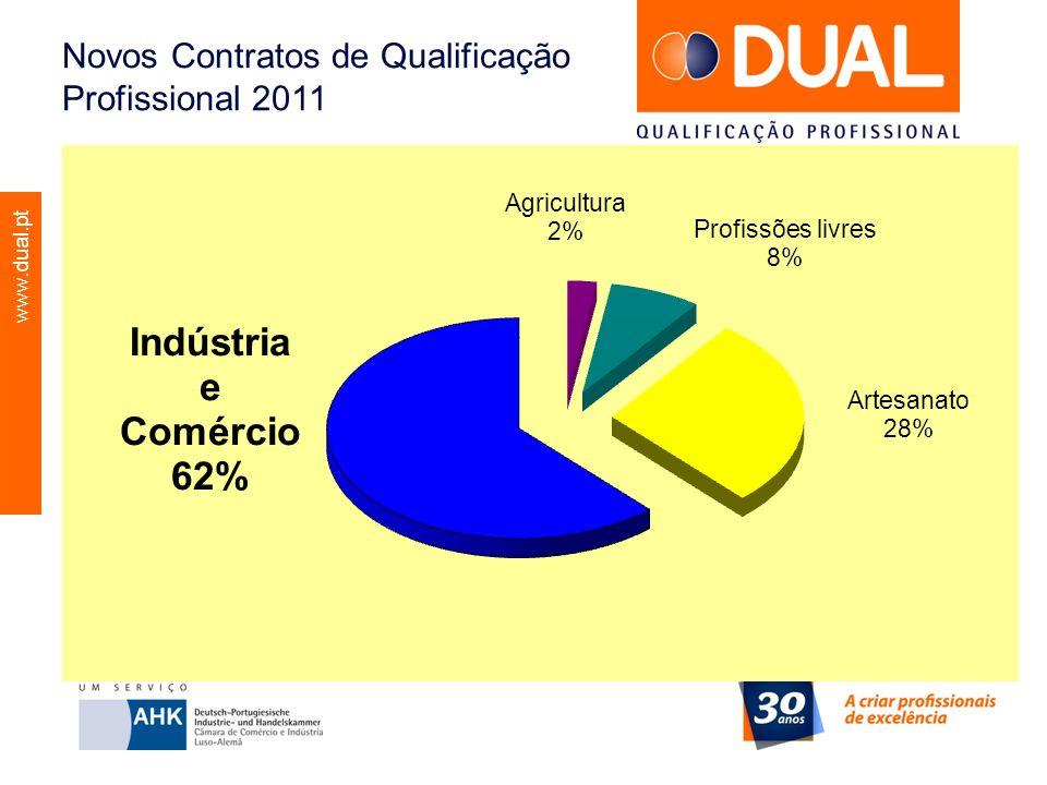 Novos Contratos de Qualificação Profissional 2011