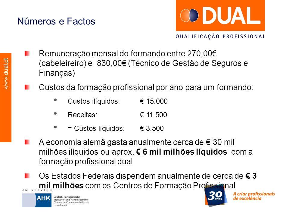 Números e Factos Remuneração mensal do formando entre 270,00€ (cabeleireiro) e 830,00€ (Técnico de Gestão de Seguros e Finanças)