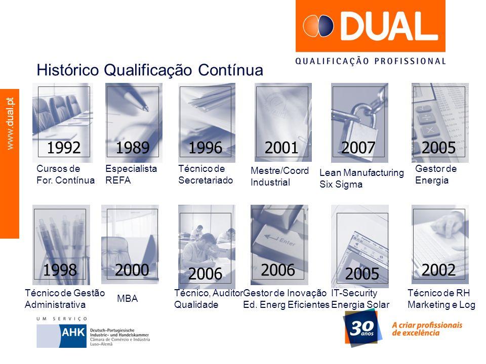 Histórico Qualificação Contínua