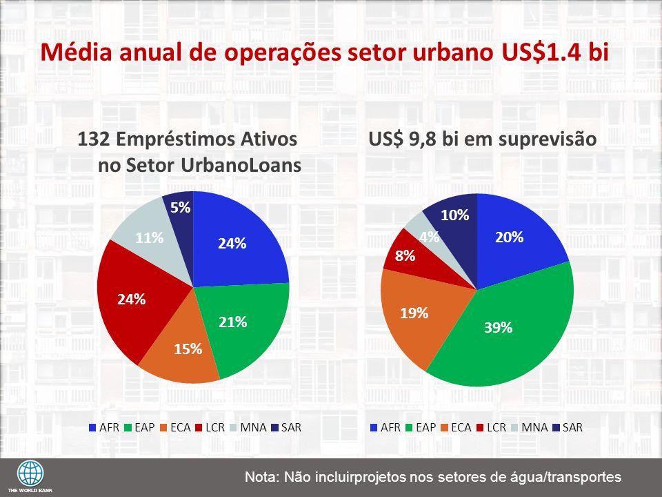 132 Empréstimos Ativos no Setor UrbanoLoans