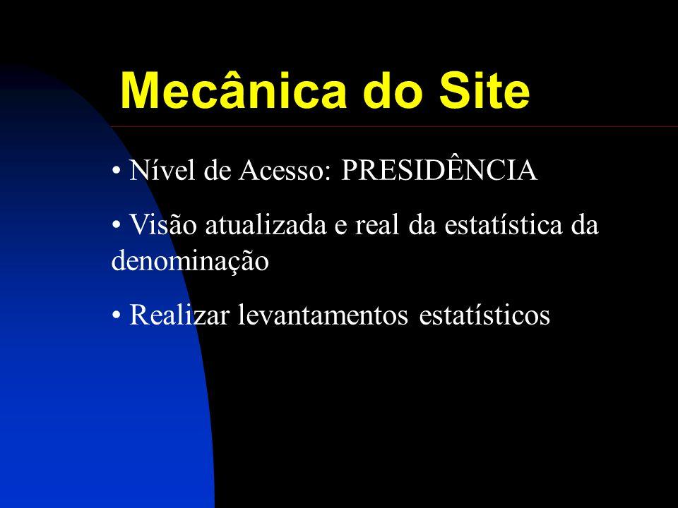 Mecânica do Site Nível de Acesso: PRESIDÊNCIA