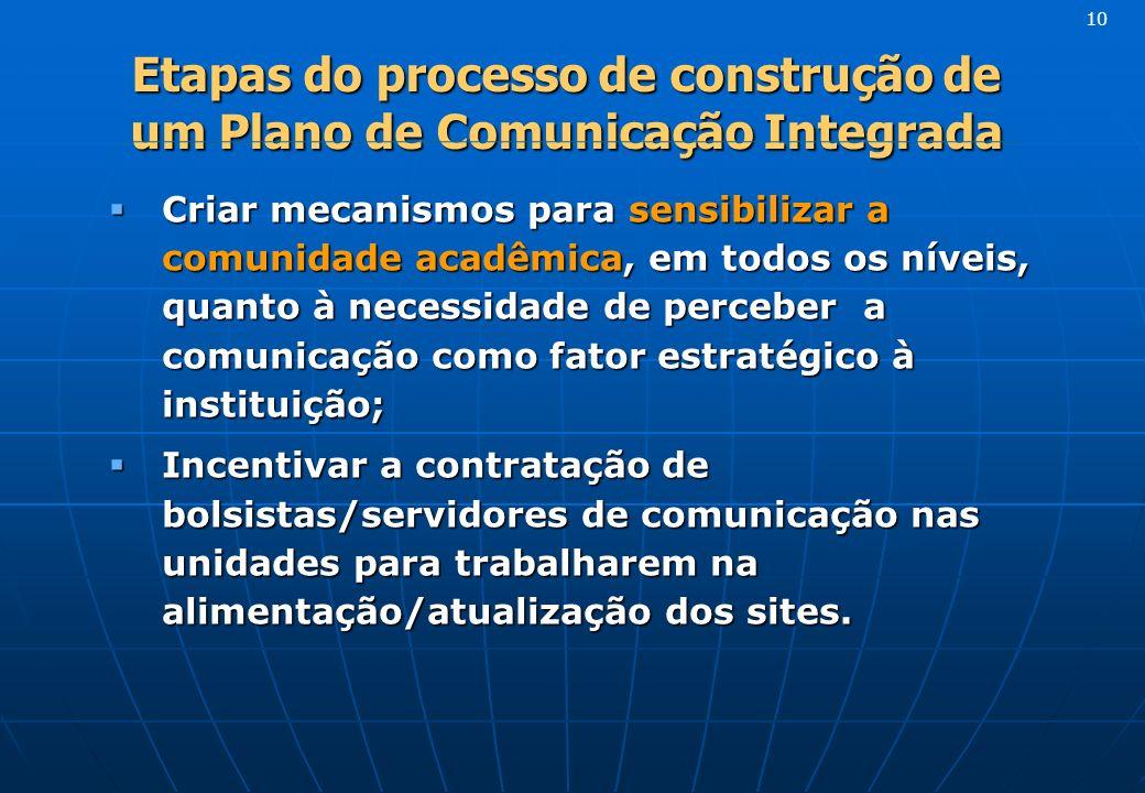 Etapas do processo de construção de um Plano de Comunicação Integrada