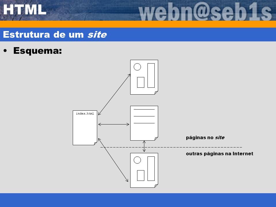 HTML Estrutura de um site Esquema: páginas no site