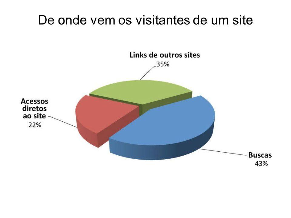 De onde vem os visitantes de um site