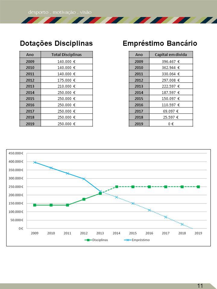 Dotações Disciplinas Empréstimo Bancário