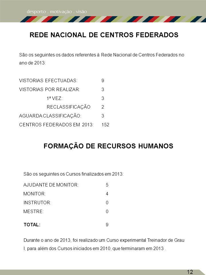 REDE NACIONAL DE CENTROS FEDERADOS