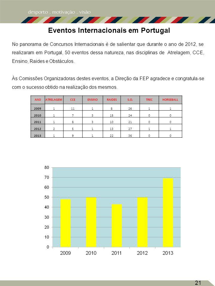Eventos Internacionais em Portugal