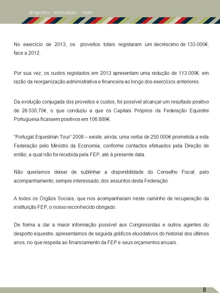 No exercício de 2013, os proveitos totais registaram um decréscimo de 133.000€, face a 2012.
