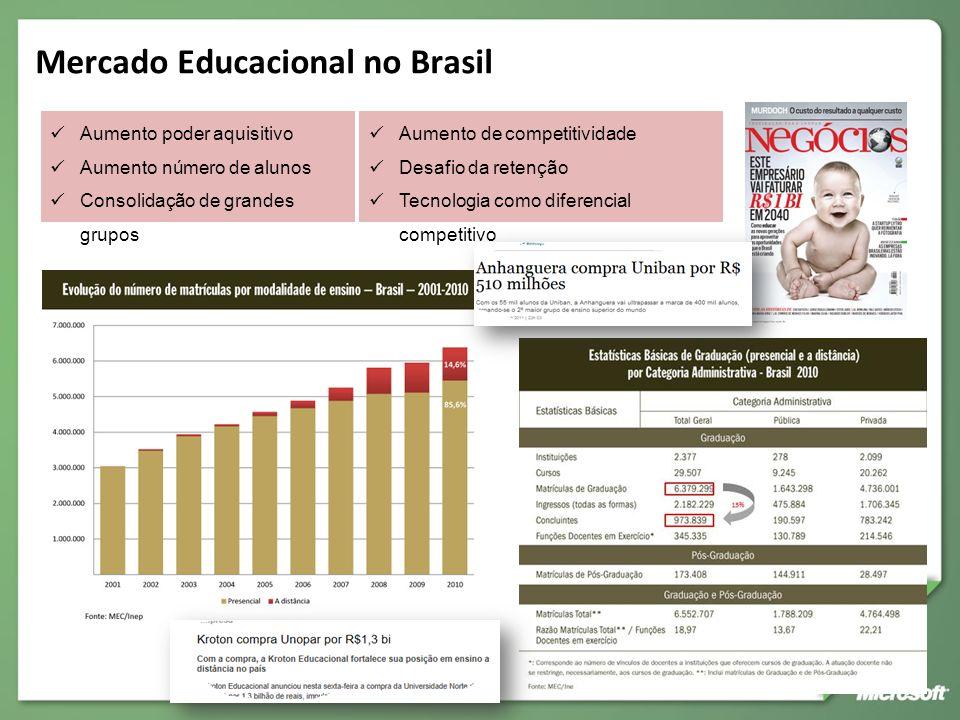 Mercado Educacional no Brasil