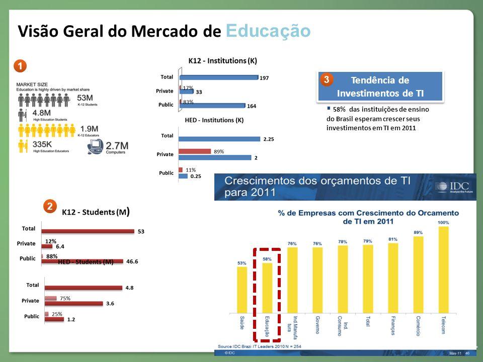 Visão Geral do Mercado de Educação
