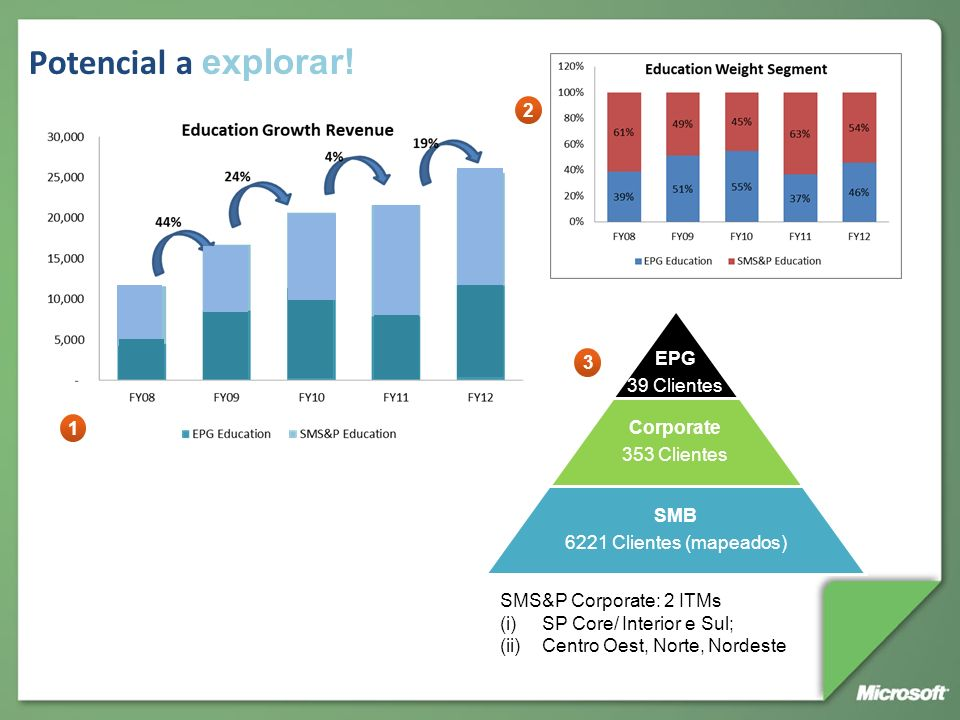 Potencial a explorar! 2 EPG 39 Clientes Corporate 353 Clientes SMB 3