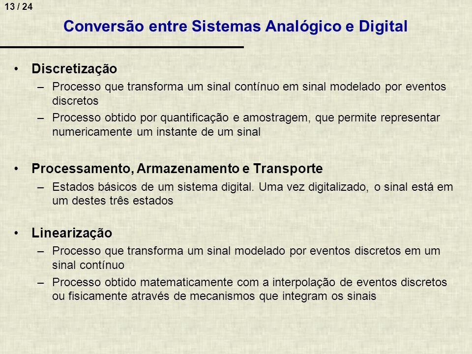 Conversão entre Sistemas Analógico e Digital