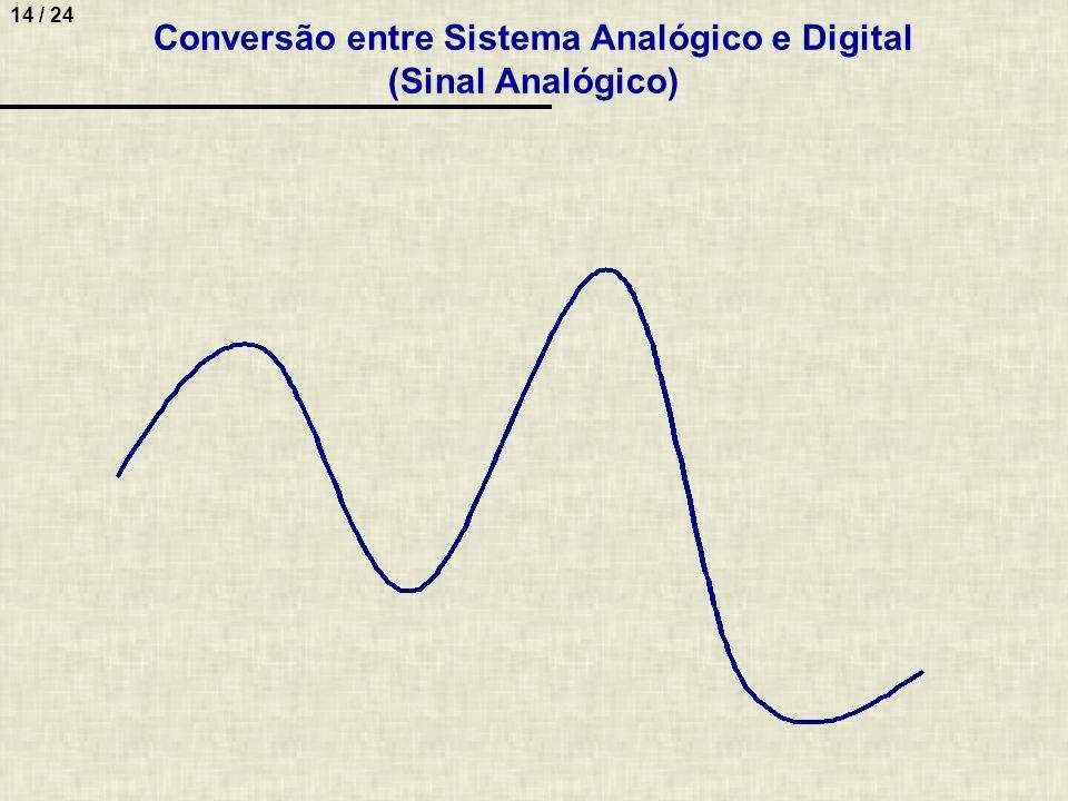 Conversão entre Sistema Analógico e Digital (Sinal Analógico)
