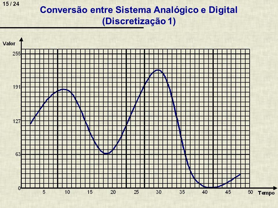 Conversão entre Sistema Analógico e Digital (Discretização 1)