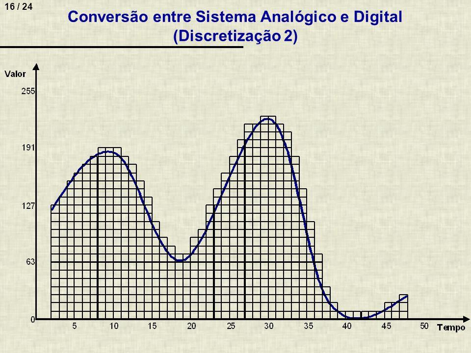 Conversão entre Sistema Analógico e Digital (Discretização 2)