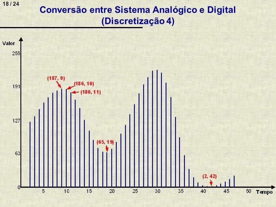 Conversão entre Sistema Analógico e Digital (Discretização 4)