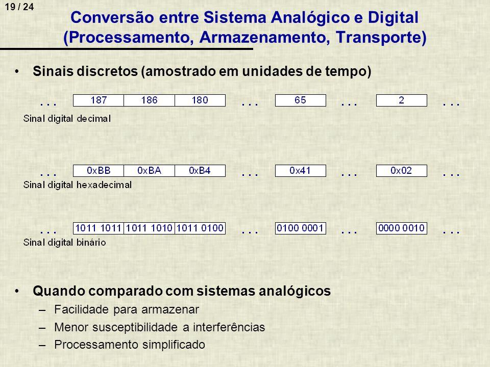 Conversão entre Sistema Analógico e Digital (Processamento, Armazenamento, Transporte)