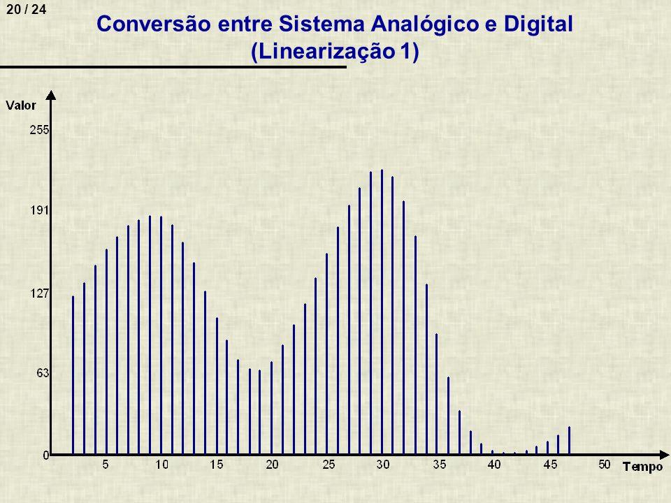 Conversão entre Sistema Analógico e Digital (Linearização 1)