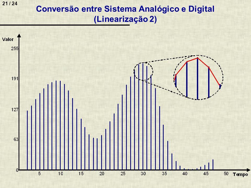 Conversão entre Sistema Analógico e Digital (Linearização 2)