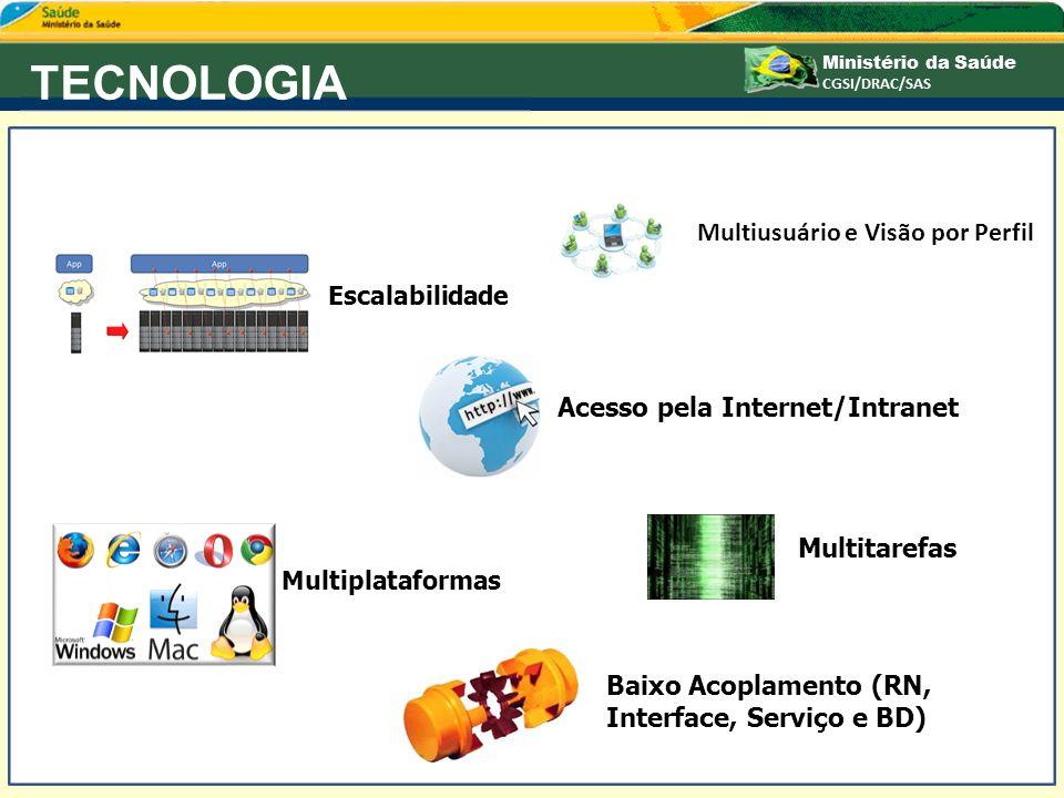 TECNOLOGIA Multiusuário e Visão por Perfil
