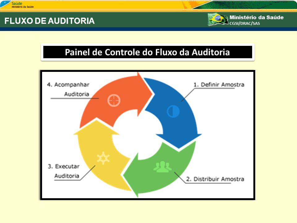 Painel de Controle do Fluxo da Auditoria